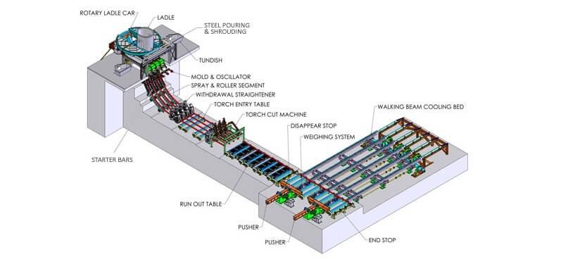 Billet Continuous Casting Machine Superb Electromachinery