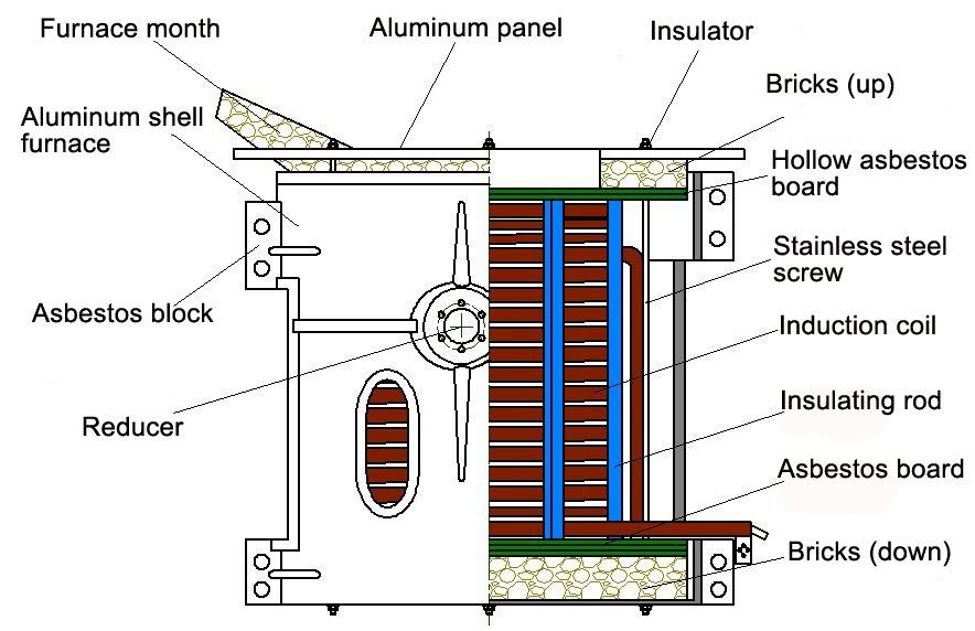 iron melting furnace manufacturer superb electromachinery