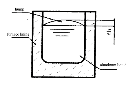coreless induction furnace for melting aluminum superbmelt