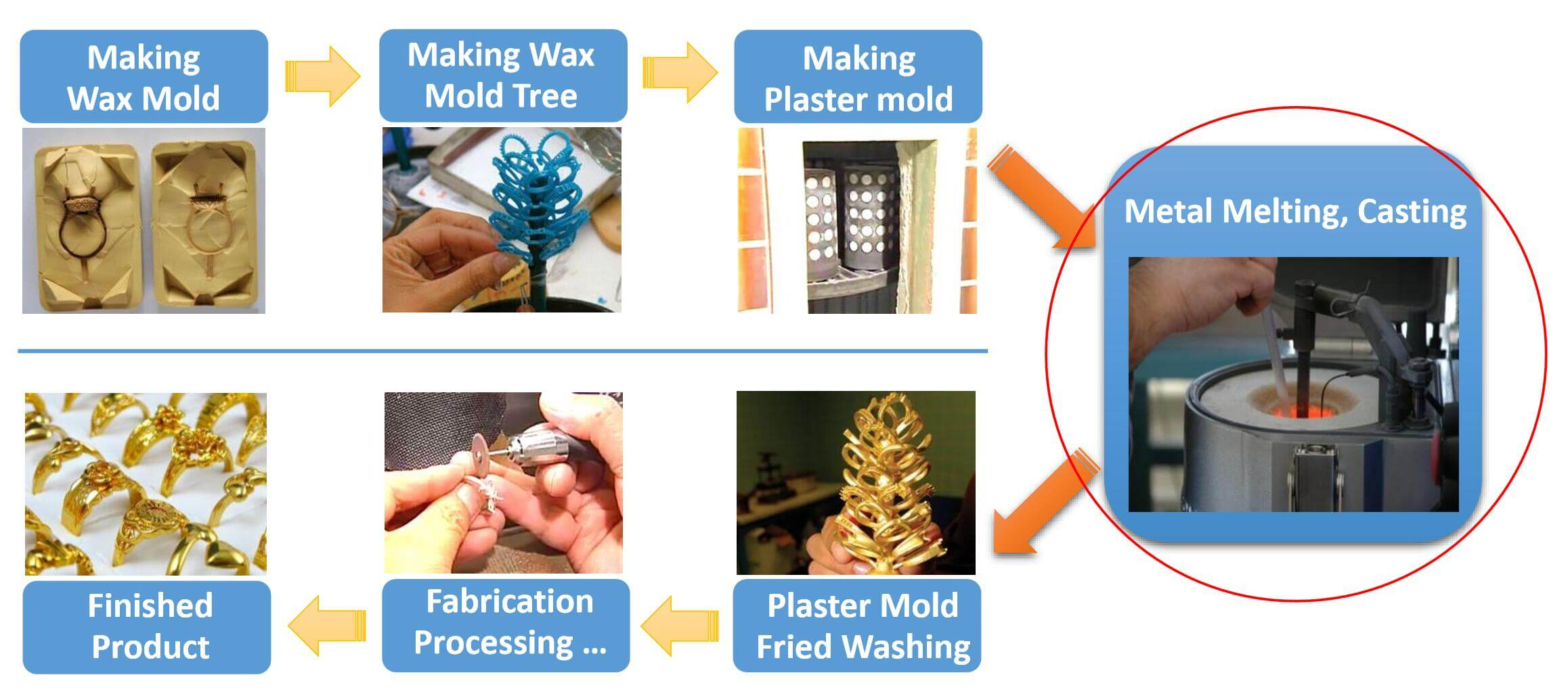 Process of jewelry casting machine