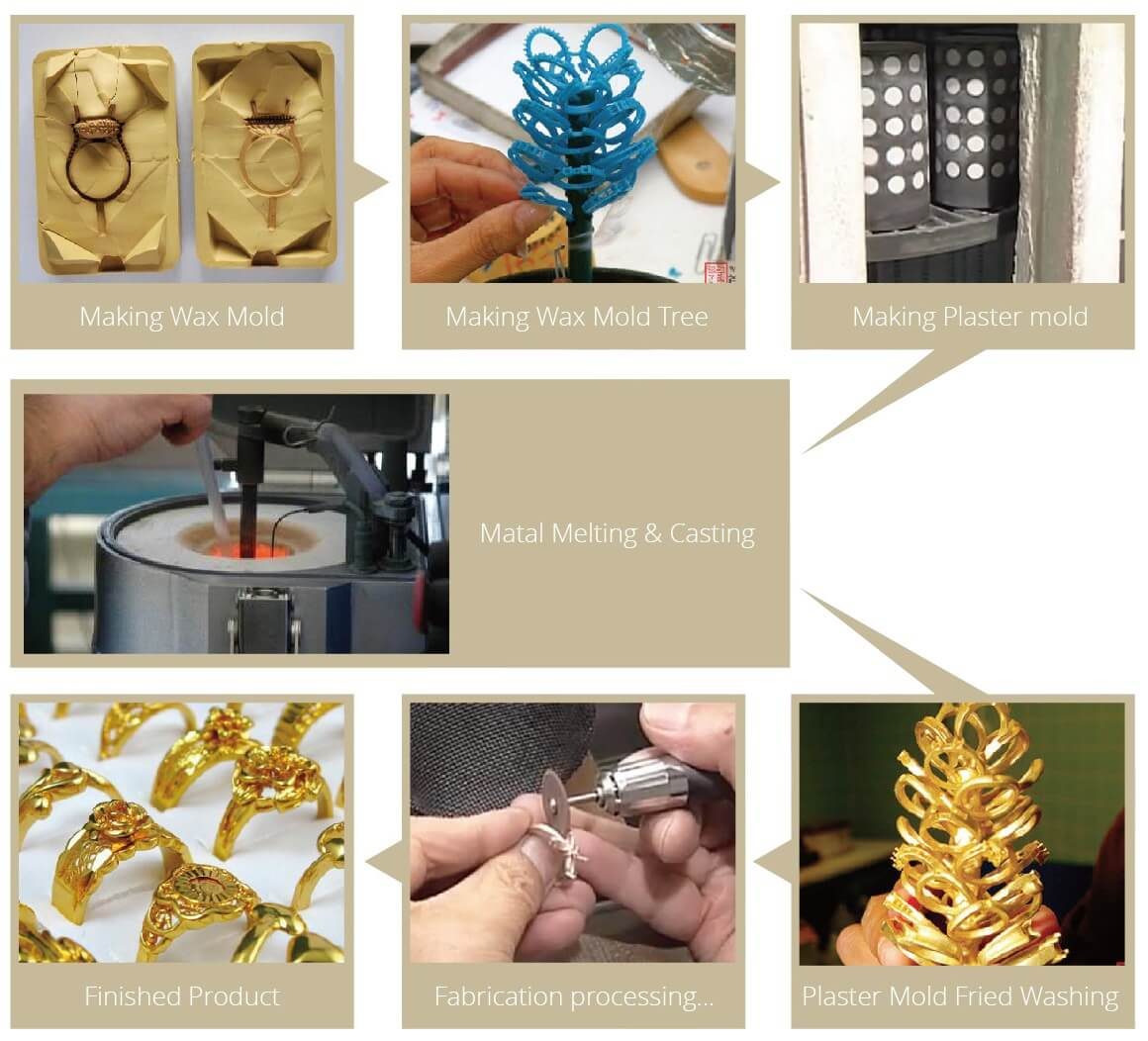 Jewelry Casting Machine, Vacuum Casting Equipment for Jewellery