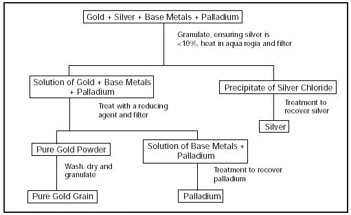 How to Refine Gold: 2 Major Techniques of Gold Refining Process